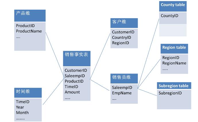 数据仓库的物理模型设计